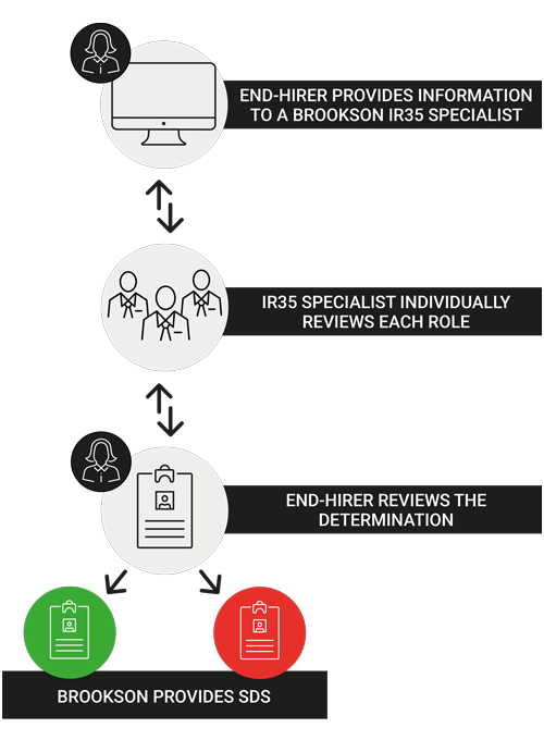 IR35 Portal - How the audit process works